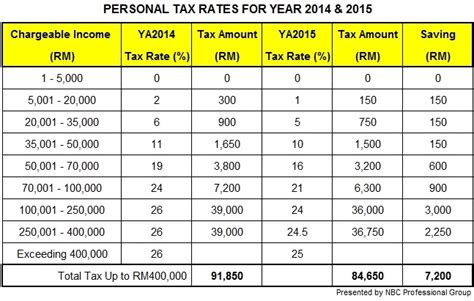 pcb 2014 rate lhdn tax table 2014 lhdn be 2015 lustytoys com pcb