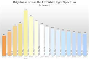 what is white light lifx color 1000 review the best color changing bulb not