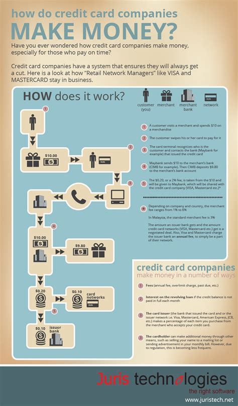 how to make money from credit card companies bntoa is 10 what happens to you and 90 how you