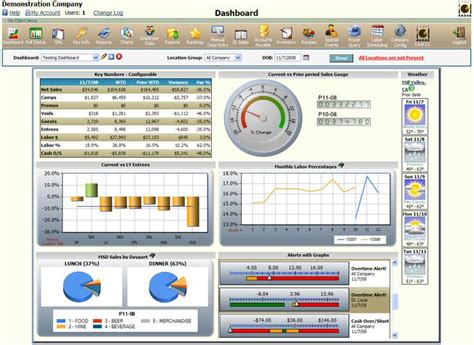 financial dashboard templates usage and financial dashboards tableau search