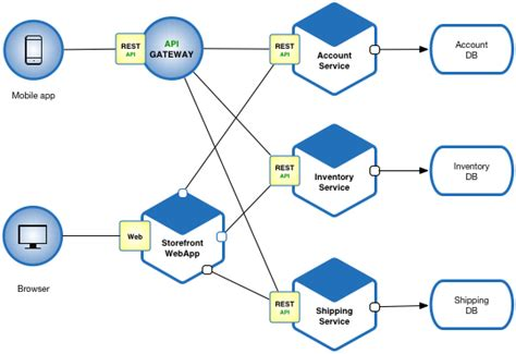pattern web service developing enterprise applications using microservices