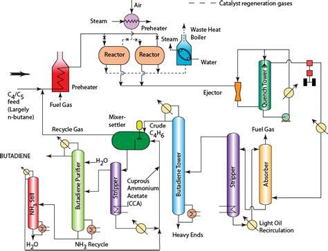 Ethylene Vinyl Acetate Of Polyamide - figure 21 1 flow sheet of butadiene manufacture