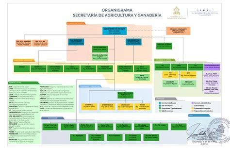 cadenas industriales costa rica secretar 205 a de agricultura y ganader 205 a gobierno de honduras