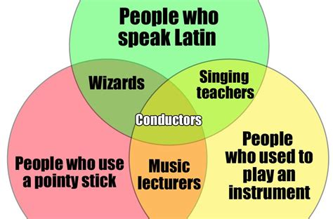 diagram song conductors venn diagrams for musicians classic fm