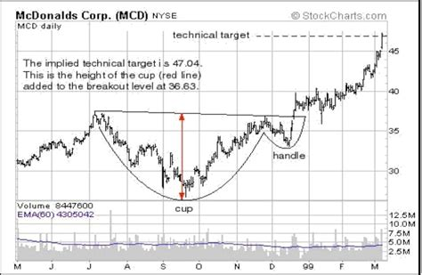 cup and handle pattern breakout cup and handle continuation pattern