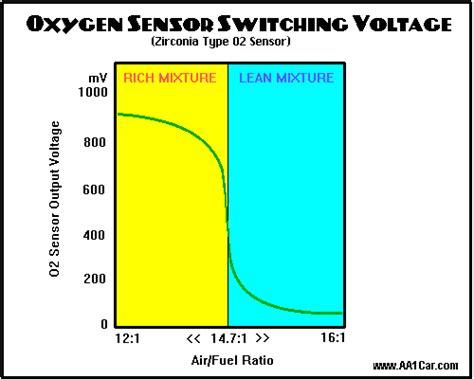 upstream color explained o2 sensor question