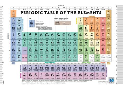 the periodic table lab answers lab periodic table brokeasshome com