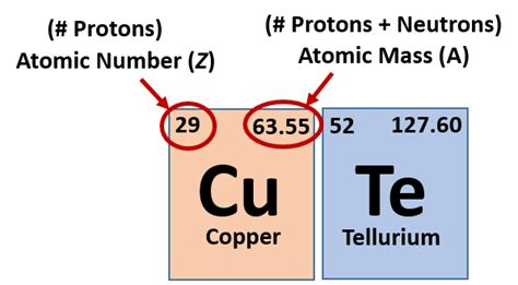how many electrons equal one proton ch150 chapter 2 atoms and periodic table chemistry