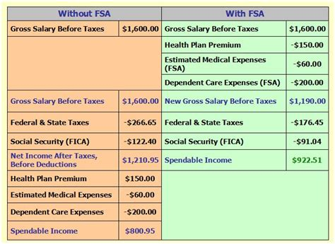 section 125 regulations section 125 flexible spending accounts tucker