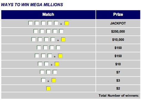 how to win the mega millions lottery online lottery shop - How To Win Money On Mega Millions