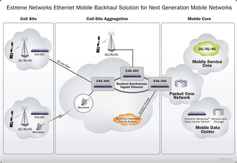 mobile network key mobile backhaul solutions westcon solutions asia