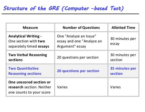 Mba Gmat Vs Gre by Gmat Vs Gre