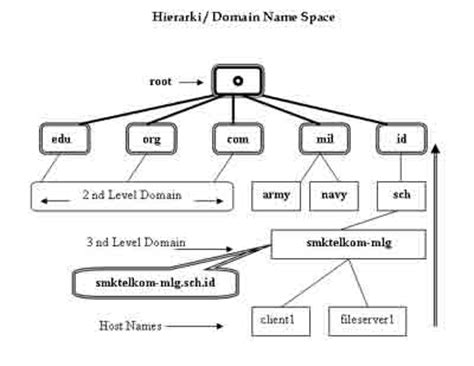 jaringan komputer  jelaskan secara lengkap konsep dns