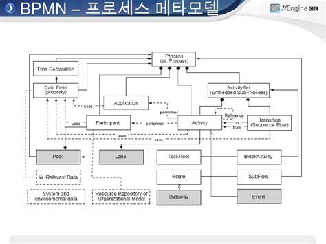 bpmn workflow engine bpmn workflow 28 images bpmn workflow 28 images
