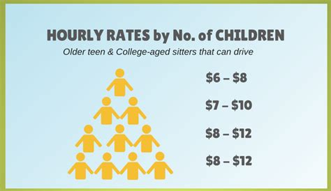 sitter rates sitter survey rate results for greater grand rapids grkids