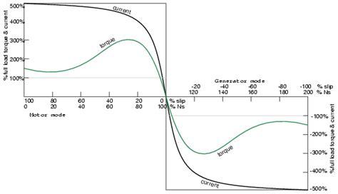 induction generator vs motor tesla polyphase induction motors ac motors electronics textbook