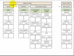 balance sheet and income statement template college