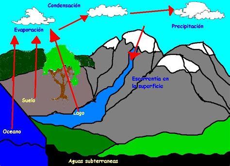 dibujos del ciclo del agua para imprimir dibujos para nios ciclos de la naturaleza diagrama ciclo del agua
