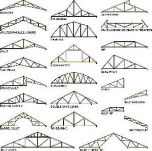 Hip Roof Framing Calculator Top 25 Ideas About Interesting Roof Architecture On