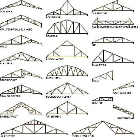 types of layout in building construction diagram of various types of roof trusses typically used in