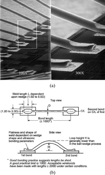 Advanced Wire Bonding Technology: Materials, Methods, and
