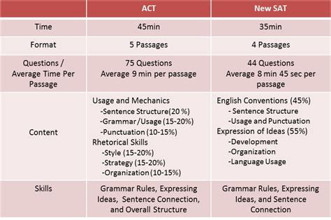 sat section breakdown act vs sat a comprehensive breakdown