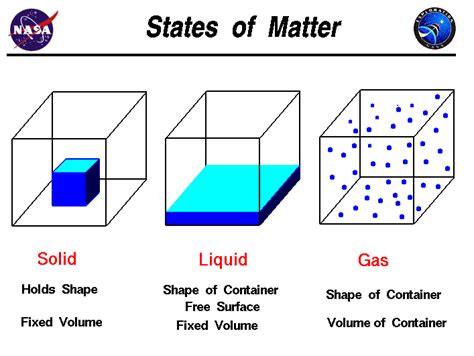 atoms and matter states of matter