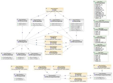 uml diagram notation rational modeling platform programmer s guide