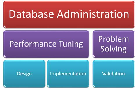 Home Design Application database administration
