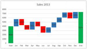 how to create waterfall chart in excel 2016 2013
