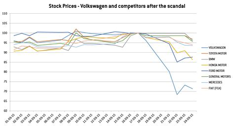 the impact of volkswagen on the automobile stock market