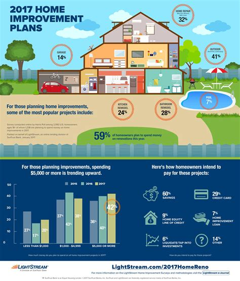 apps to help with home renovation infographic lightstream homeowners plan to increase spending on