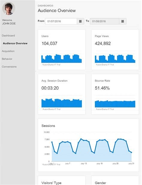 bootstrap tutorial wiki creating responsive dashboards with interactive charts and