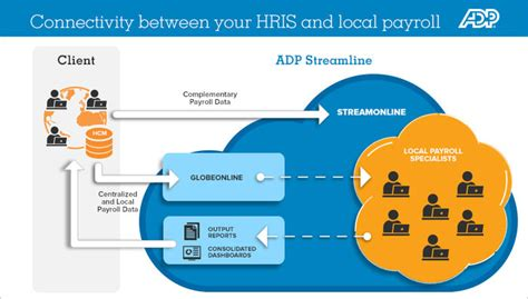 adp workflow product features