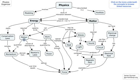 electromagnetic induction concept map physics overview what concept are taught in mr gorman s physics class and how are they related