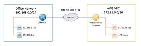 tutorial subnetting indonesia membuat koneksi vpn ipsec aws dengan pfsense routecloud