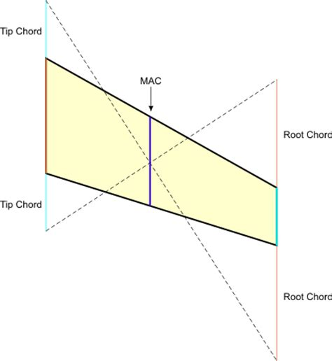 aerodynamic chord airfield models how to find or calculate the mean