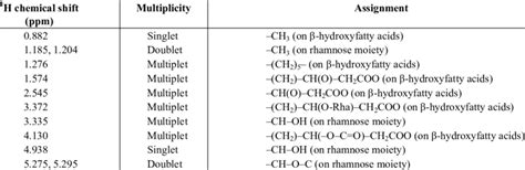 Proton Nmr Shift Table by 1 H Nmr Chemical Shift Data For Rhamnolipid Components