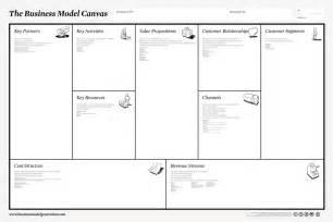 Business Plan Canvas Template Business Model Canvas Peter J Thomson