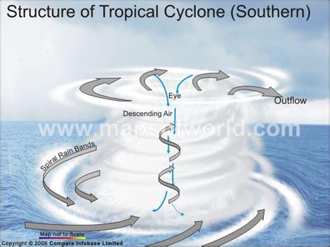 cyclone formation diagram characteristics of cyclones