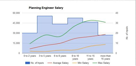 ic layout engineer salary planning engineers salary 2016 planning engineer est