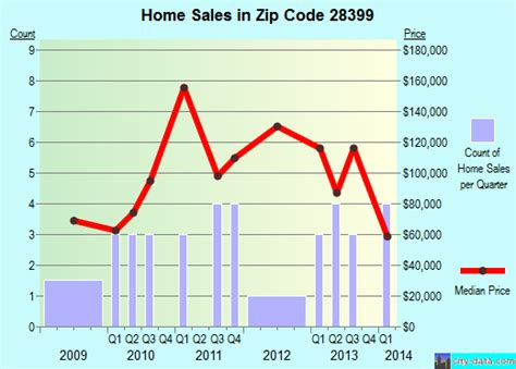 267 area code of us white oak nc zip code 28399 real estate home value