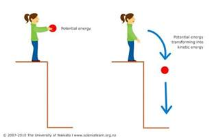 kinetic energy archives stevejenkins com
