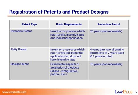design application grace period key issues and considerations for ip in thailand