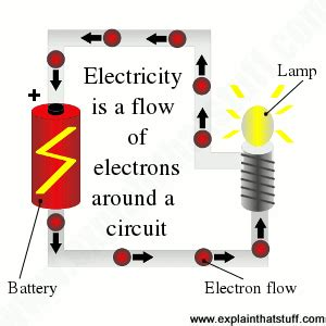 how does a resistor works in an electrical appliance electricity for and everyone else a simple introduction