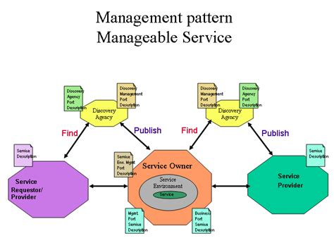 pattern for web services web services architecture