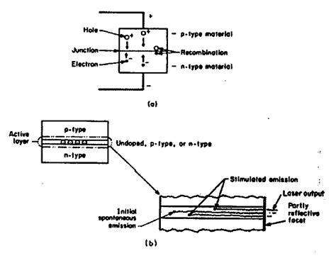 laser diode operation pdf don s presentation outline