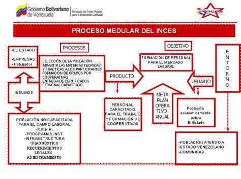 Modelo Curricular Bolivariano Administracion Y Finanzas En Monografias Apexwallpapers