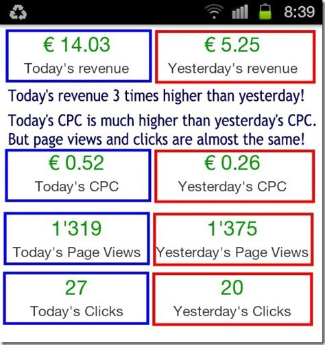 adsense vs adwords revenue adwords average cost per click cpc adsense earnings