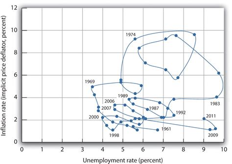 unemployment vs inflation relating inflation and unemployment